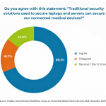 A Concerning Gap in Cybersecurity for Connected Medical Technology
