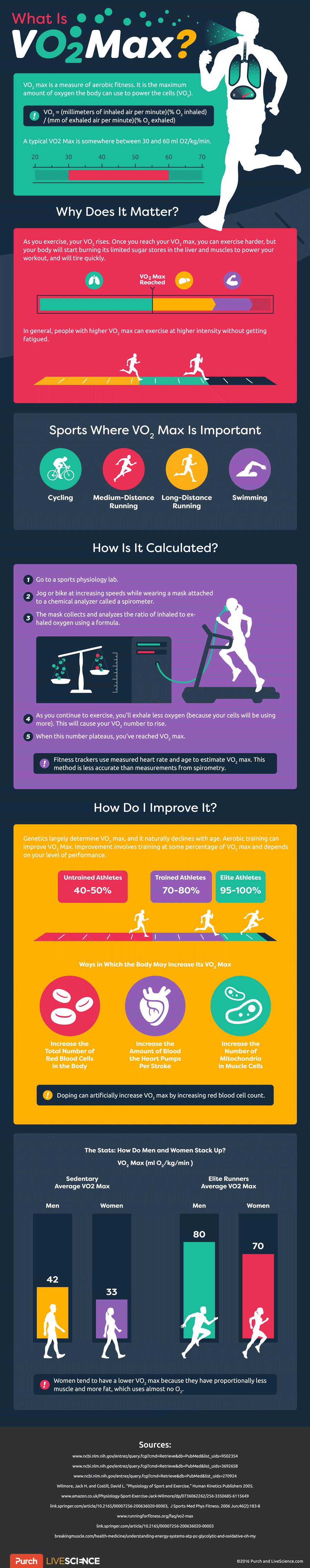 Vo2 Max Fitness Levels