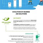 Hearing Loss And Evolution Of Aid Solutions