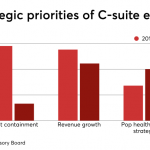 C-Suite priorities shift to find ways to grow revenue
