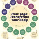 Yoga Can Help Improve Symptoms Of COPD