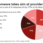 Why rising ransomware risk requires commitment to best practices
