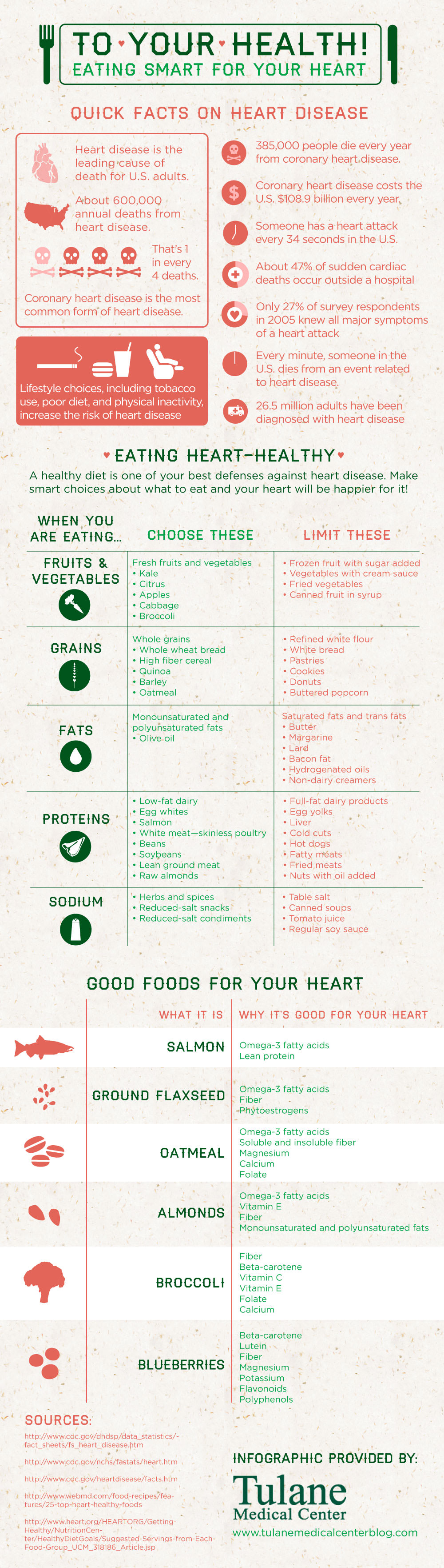 Eating for a Healthy Heart Infographic