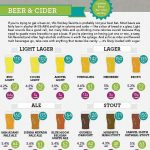 Moderate Alcohol Consumption And Breast Cancer (STUDY)