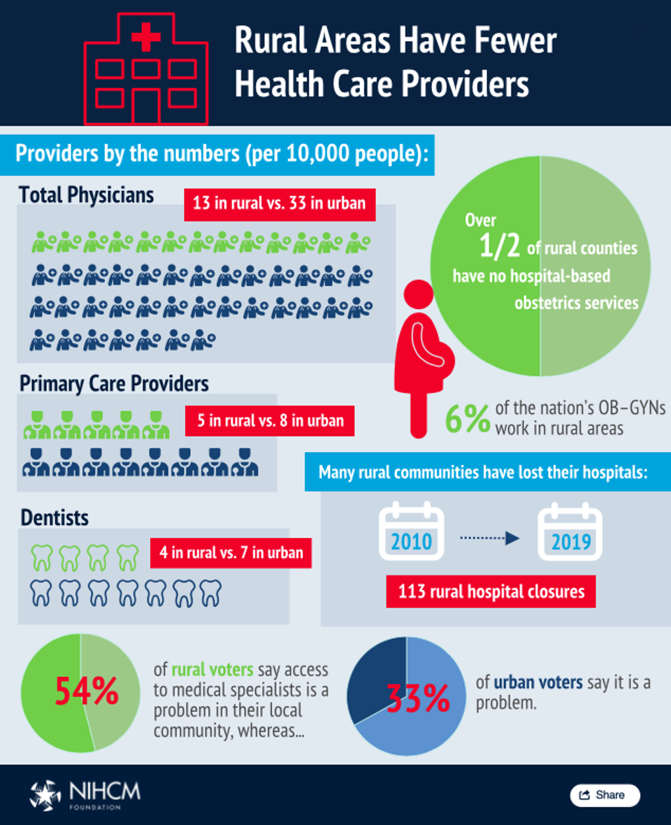 Rural Areas Have Fewer Health Care Providers