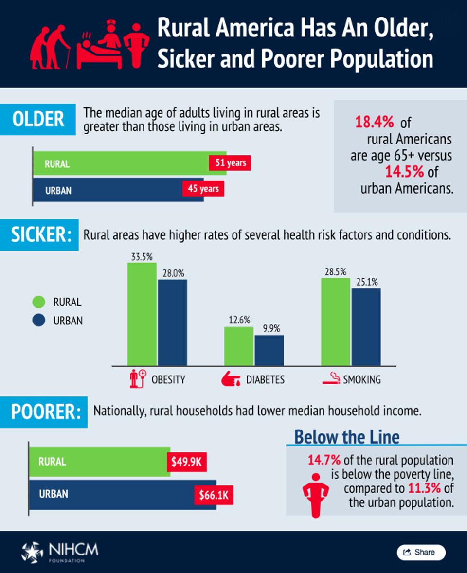 Rural America Has An Older, Sicker, And Poorer Population