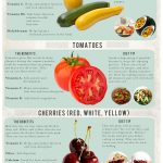 Compound In Tomatoes Can Help Prevent Vascular Diseases