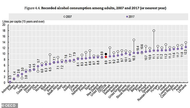Figures from the OECD showed the UK drinks more than the average for developed countries, and more than China, India or the US, meaning people there are some of the heaviest drinkers in the world