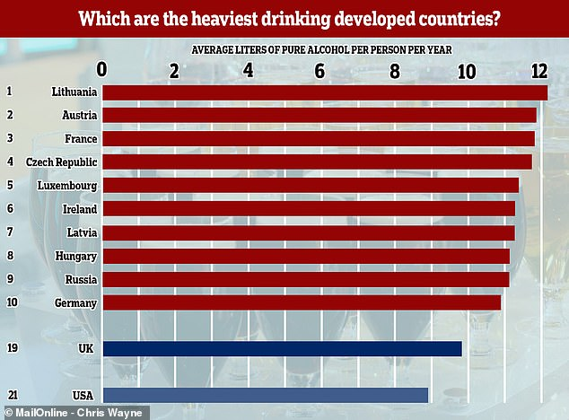 A report by the Organisation for Economic Co-operation and Development found Americans drink an average amount for developed countries and Lithuania, Austria and France drink the most.
