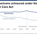 How the Affordable Care Act transformed our health-care system