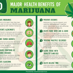 Cannabis Helps Reduce Severity Of Migraines And Headaches