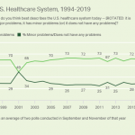 Fewer in US See Health System as Having Major Problems – Gallup