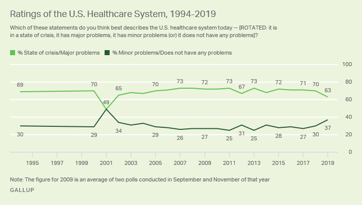 Line graph. Trend in Americans' ratings of the U.S. healthcare system.