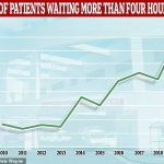 NHS winter crisis: Number of A&E patients treated in four hours falls to record low in December