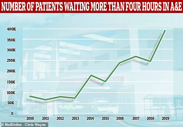 December data for the past nine years reveals the number of people waiting more than four hours in A&E has soared from a low of66,661 in 2011 to a record high of 396,762 in 2019