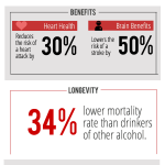 Moderate Alcohol Consumption Reduces Risk Of Heart Disease