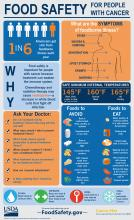 Infographic from FoodSafety.gov with food safety tips for people with cancer and steps for preventing foodborne illness.