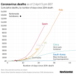Coronavirus latest: New York hospitals and morgues overwhelmed