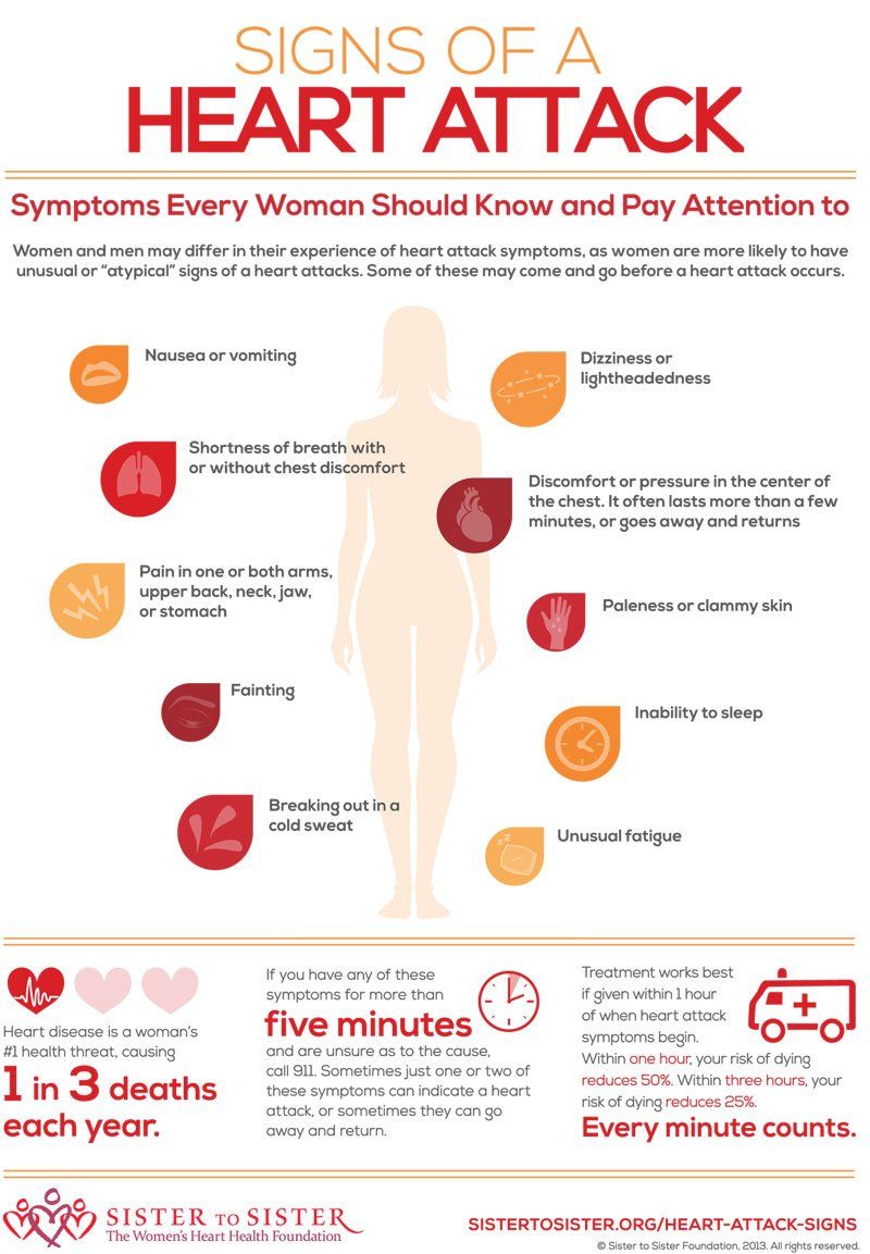 Heart Attack Signs for Women Infographic