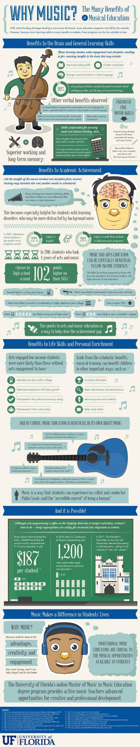 Music Infographic