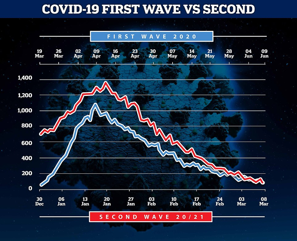 This chart shows that deaths during the UK's second wave (in red) have come down more rapidly than the first (blue), hinting at a visible effect of Britain's rapid vaccination campaign