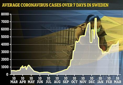 Sweden's cases